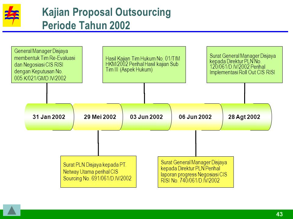 Kajian Proposal Outsourcing Periode Tahun 2002