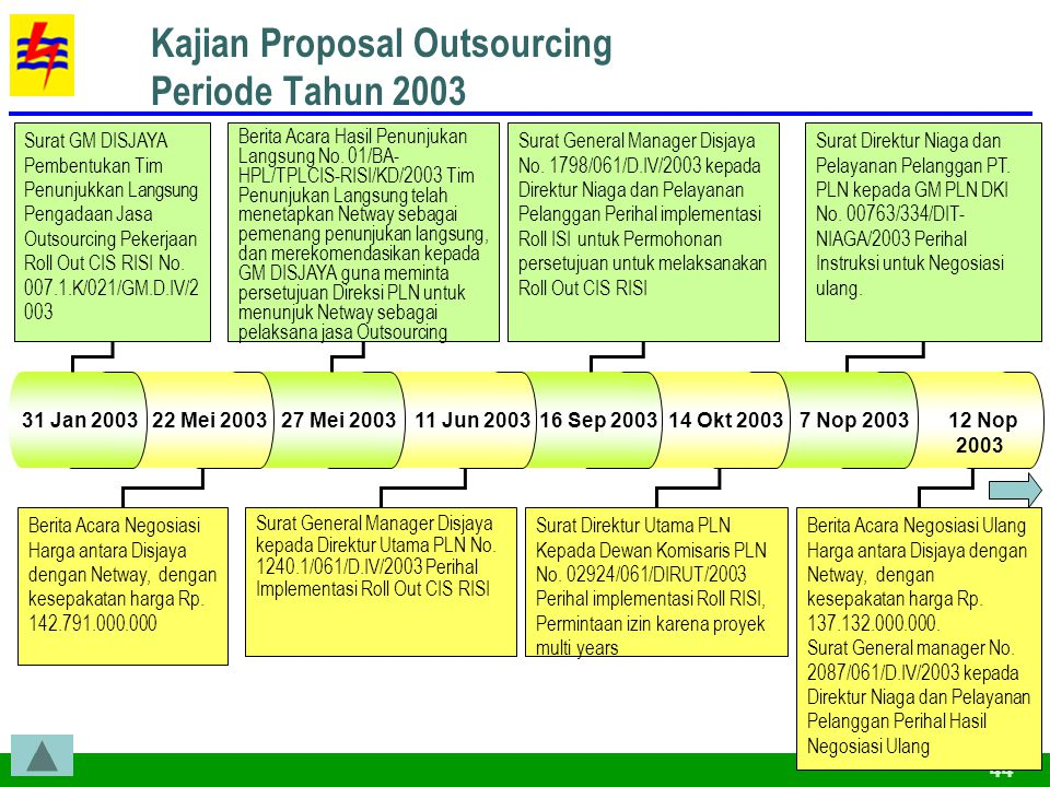 Kajian Proposal Outsourcing Periode Tahun 2003