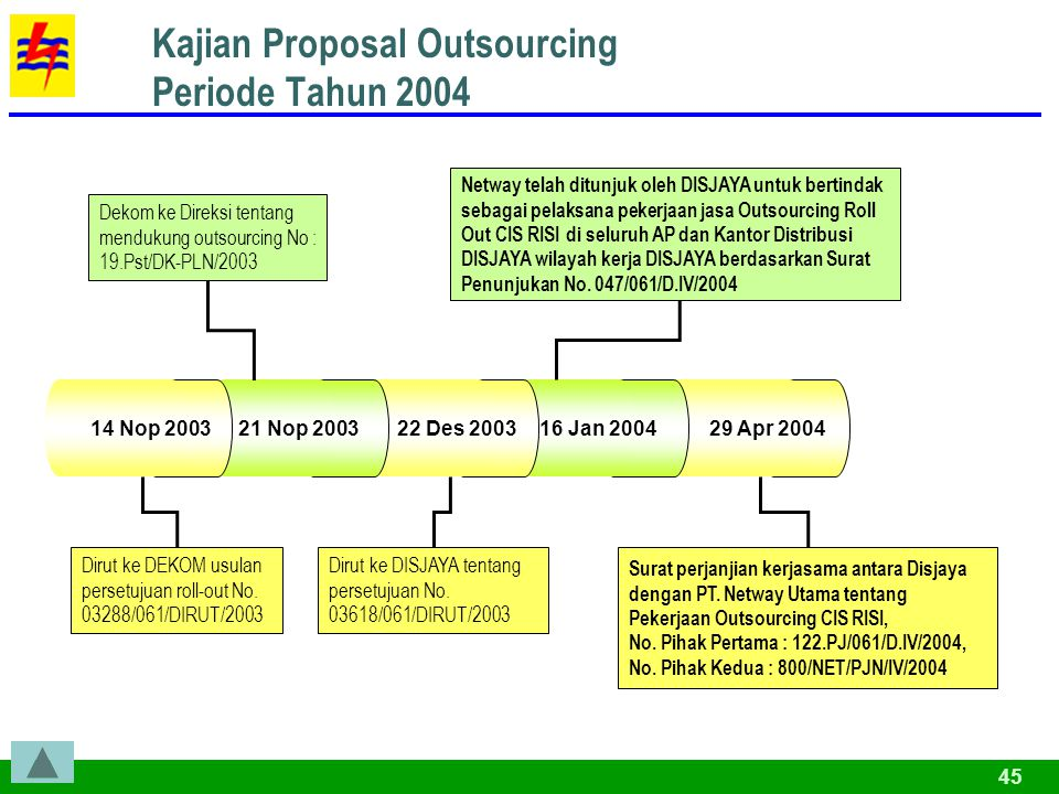 Kajian Proposal Outsourcing Periode Tahun 2004