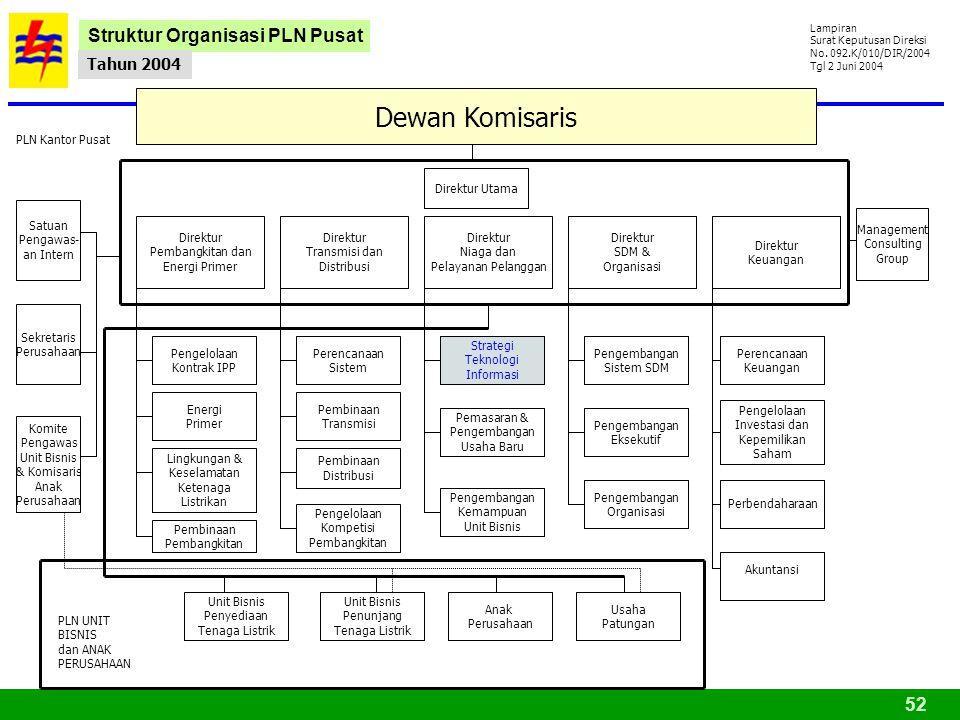 Dewan Komisaris Struktur Organisasi PLN Pusat Tahun 2004