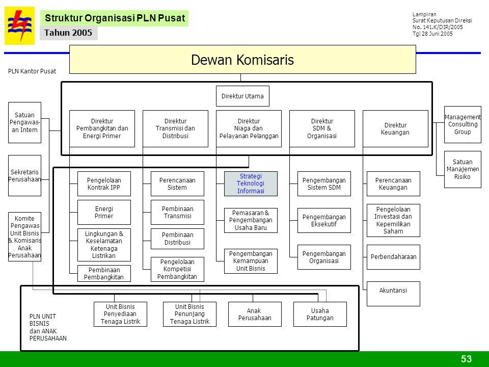 Dewan Komisaris Struktur Organisasi PLN Pusat Tahun 2005