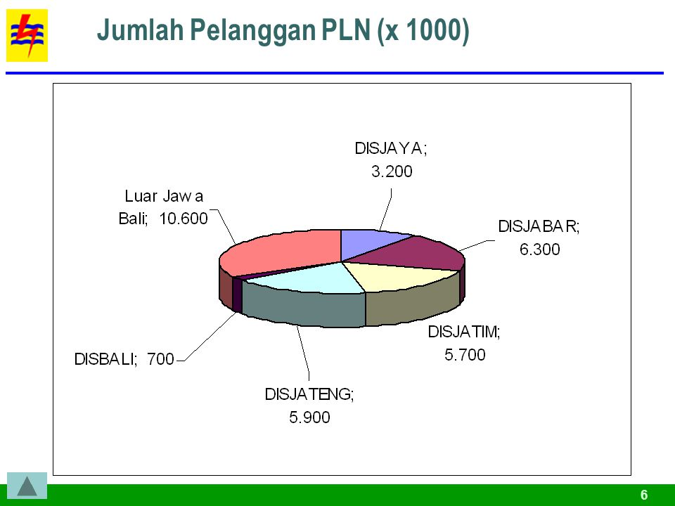 Jumlah Pelanggan PLN (x 1000)