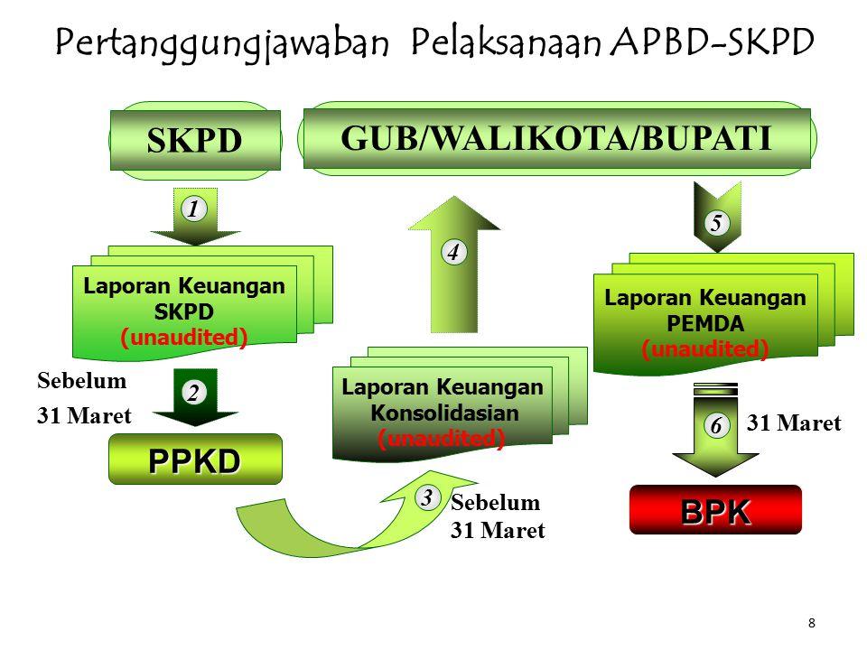 Pertanggungjawaban Pelaksanaan APBD-SKPD