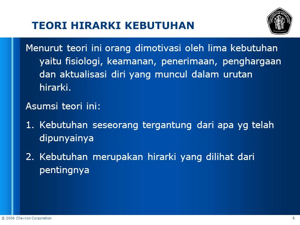 TEORI HIRARKI KEBUTUHAN