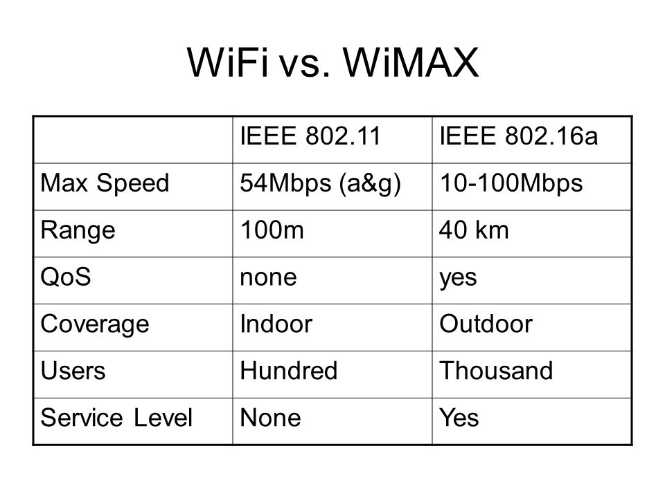 WiFi vs. WiMAX IEEE 802.11 IEEE 802.16a Max Speed 54Mbps (a&g)