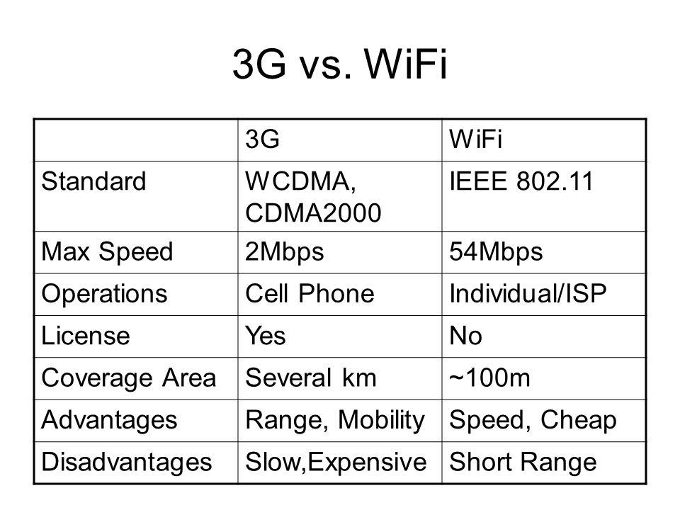 3G vs. WiFi 3G WiFi Standard WCDMA, CDMA2000 IEEE 802.11 Max Speed