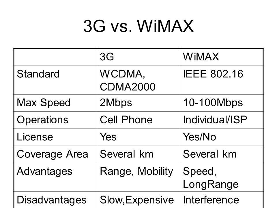 3G vs. WiMAX 3G WiMAX Standard WCDMA, CDMA2000 IEEE 802.16 Max Speed