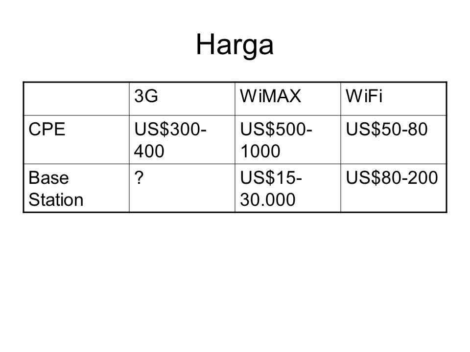 Harga 3G WiMAX WiFi CPE US$300-400 US$500-1000 US$50-80 Base Station