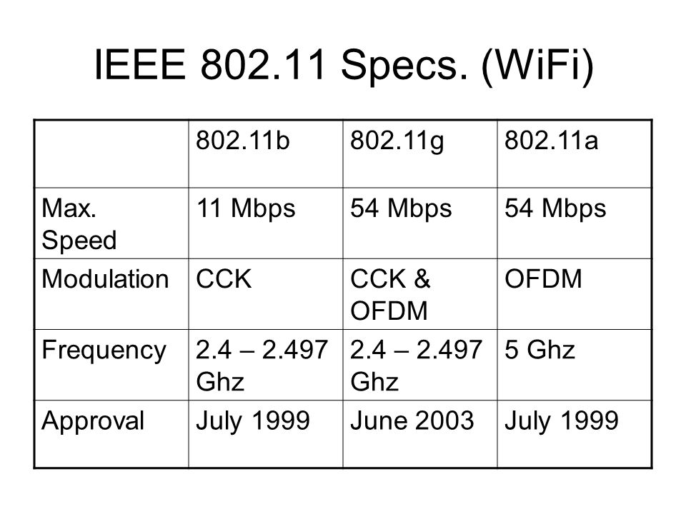 IEEE 802.11 Specs. (WiFi) 802.11b 802.11g 802.11a Max. Speed 11 Mbps
