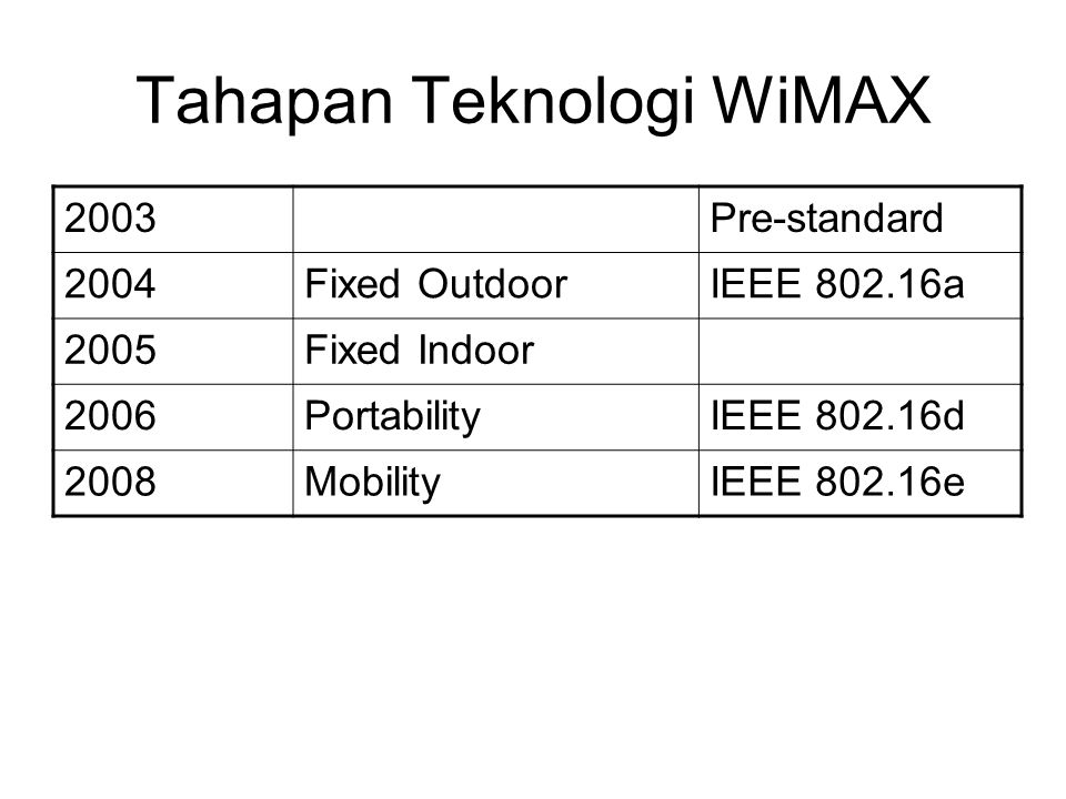 Tahapan Teknologi WiMAX