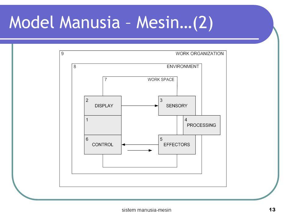 Model Manusia – Mesin…(2)