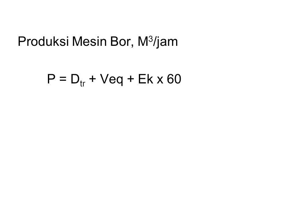 Produksi Mesin Bor, M3/jam