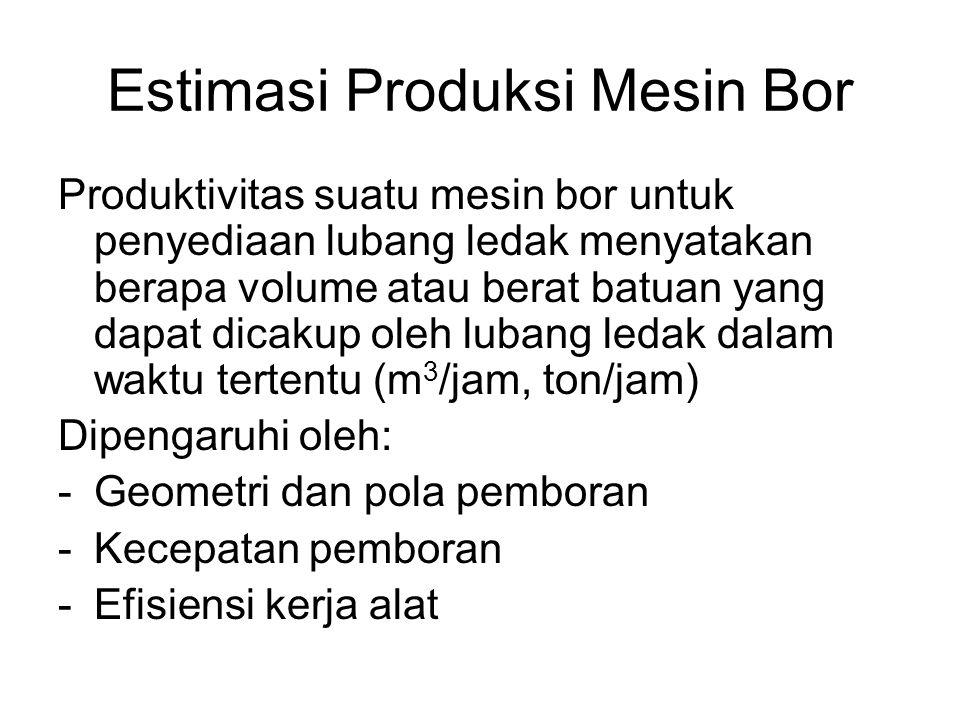 Estimasi Produksi Mesin Bor