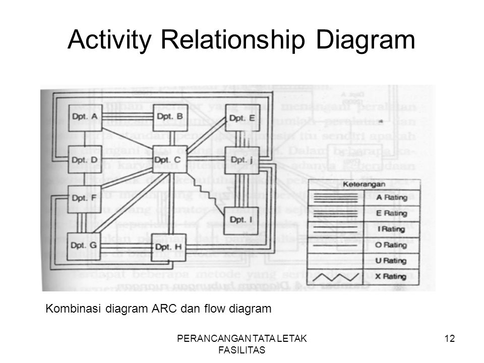 Activity Relationship Diagram