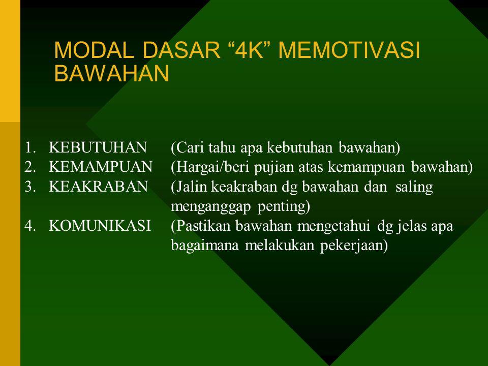 MODAL DASAR 4K MEMOTIVASI BAWAHAN