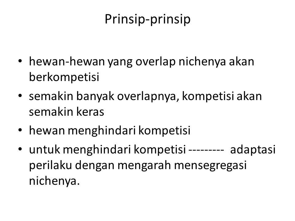 Prinsip-prinsip hewan-hewan yang overlap nichenya akan berkompetisi