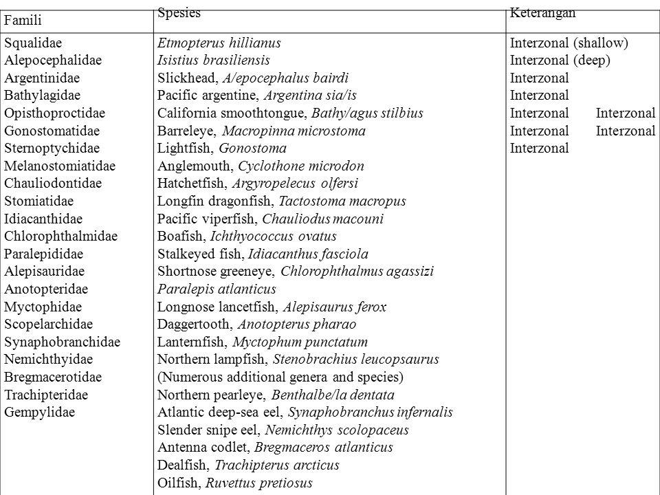Famili Spesies. Keterangan. Squalidae. Alepocephalidae. Argentinidae. Bathylagidae. Opisthoproctidae.