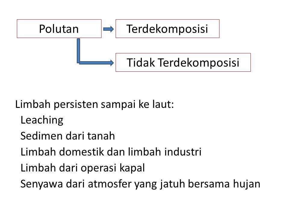 Polutan Terdekomposisi Tidak Terdekomposisi