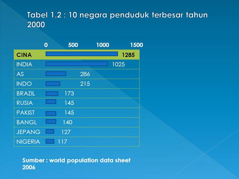 Tabel 1.2 : 10 negara penduduk terbesar tahun 2000