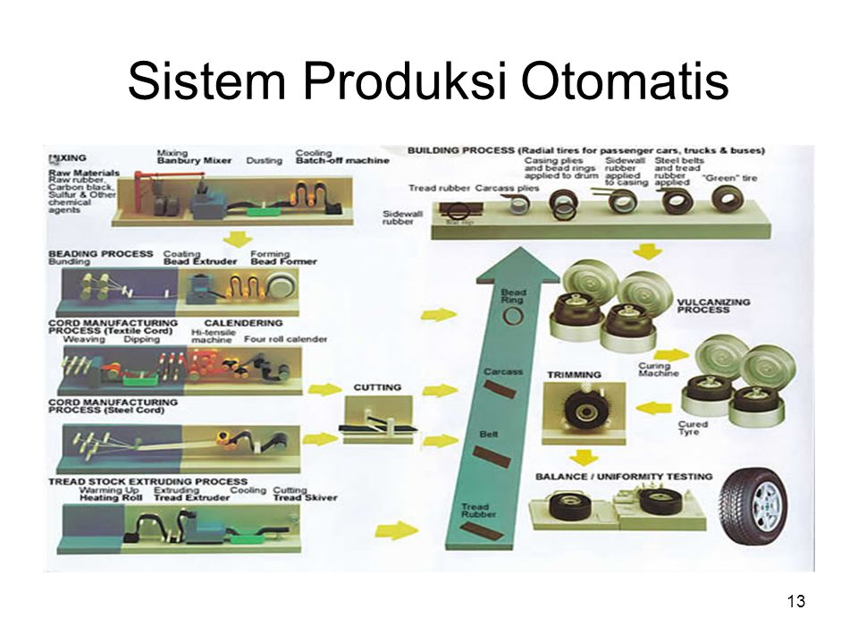 Sistem Produksi Otomatis
