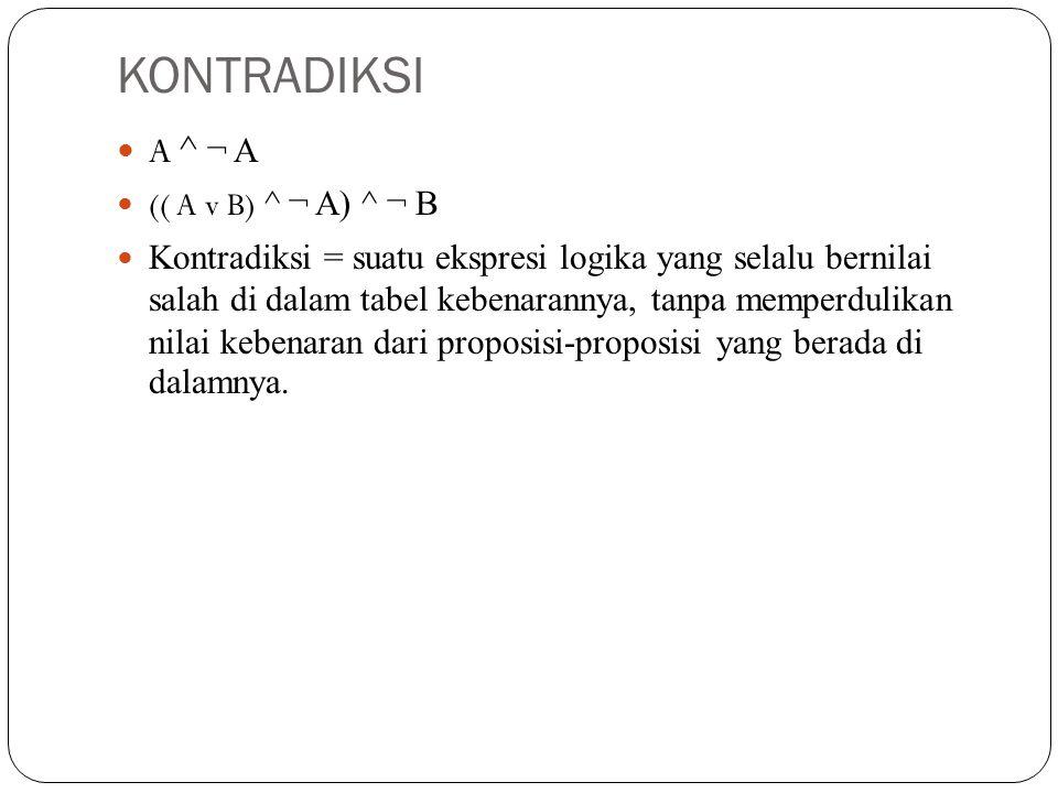 KONTRADIKSI A ^ ¬ A (( A v B) ^ ¬ A) ^ ¬ B
