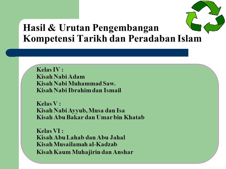 Hasil & Urutan Pengembangan Kompetensi Tarikh dan Peradaban Islam
