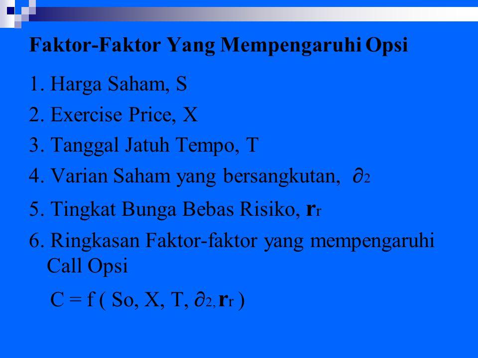 Faktor-Faktor Yang Mempengaruhi Opsi