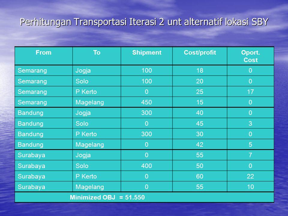 Perhitungan Transportasi Iterasi 2 unt alternatif lokasi SBY