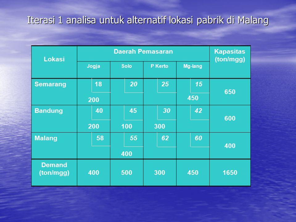 Iterasi 1 analisa untuk alternatif lokasi pabrik di Malang