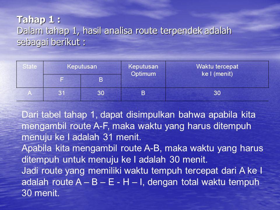 Tahap 1 : Dalam tahap 1, hasil analisa route terpendek adalah sebagai berikut :