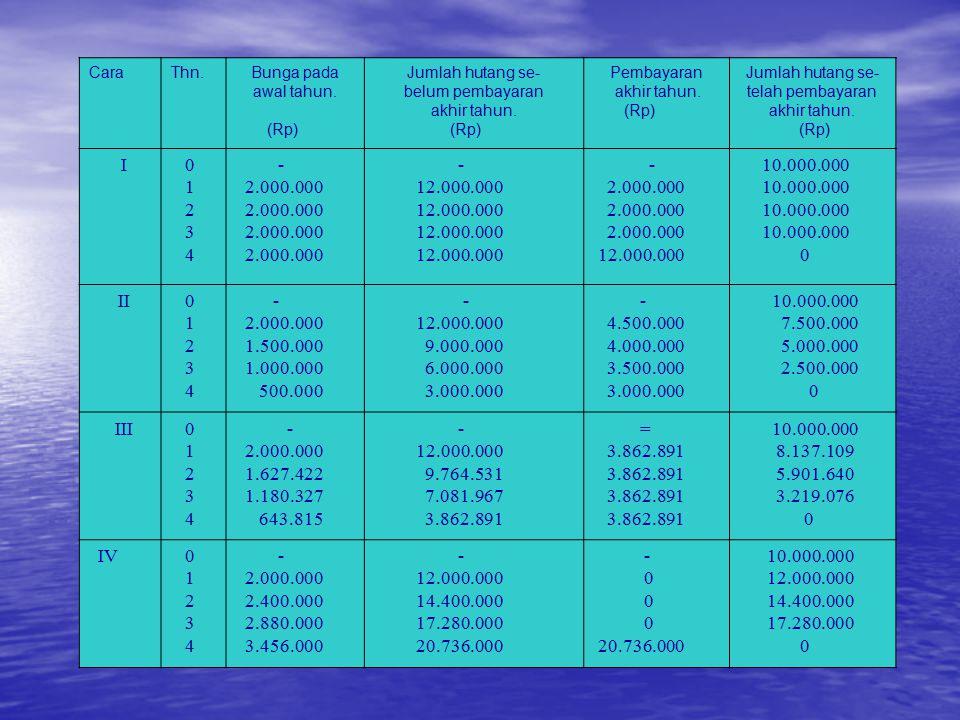 Cara Thn. Bunga pada. awal tahun. (Rp) Jumlah hutang se- belum pembayaran. akhir tahun. Pembayaran.