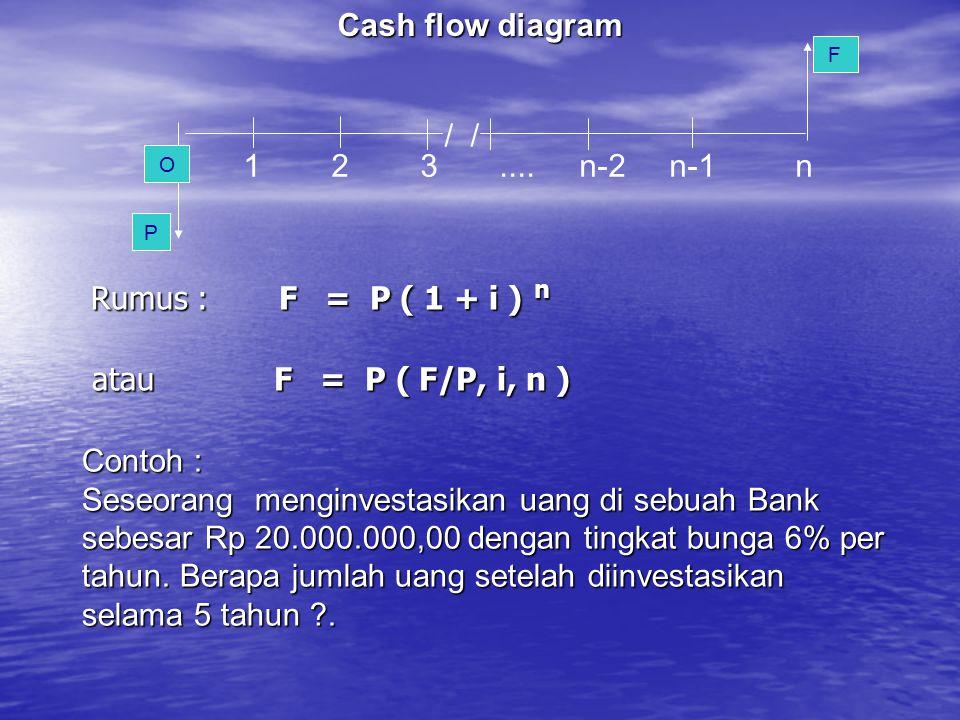 Rumus : F = P ( 1 + i ) n atau F = P ( F/P, i, n ) Cash flow diagram