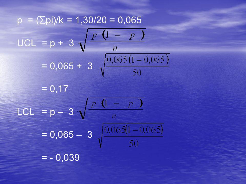 p = (pi)/k = 1,30/20 = 0,065 UCL = p + 3 = 0,065 + 3 = 0,17 LCL = p – 3 = 0,065 – 3 = - 0,039
