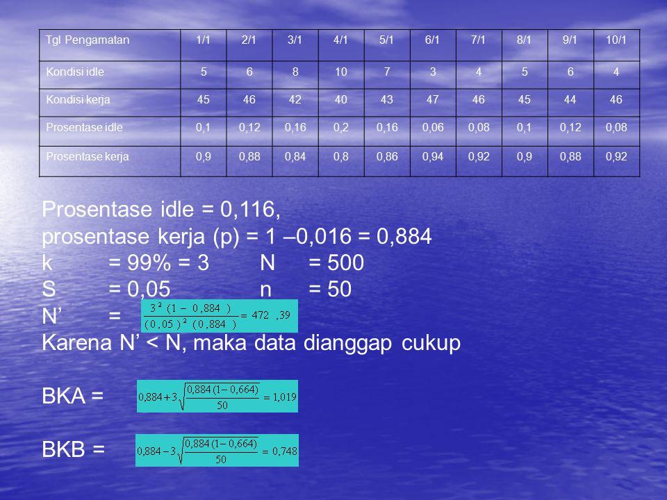 prosentase kerja (p) = 1 –0,016 = 0,884 k = 99% = 3 N = 500