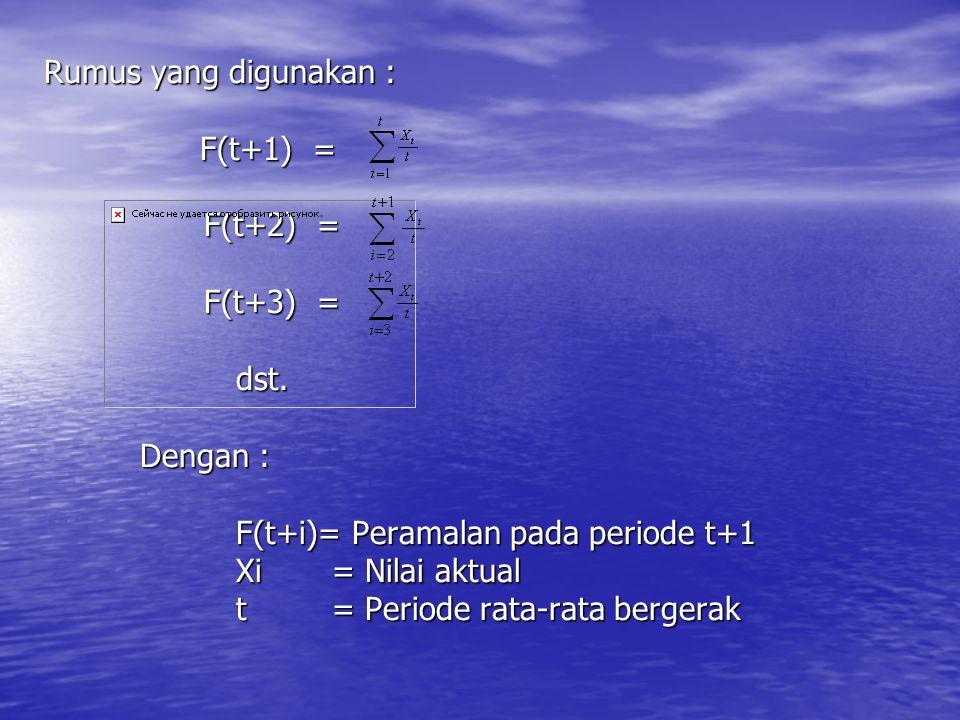 Rumus yang digunakan :. F(t+1) =. F(t+2) =. F(t+3) =. dst. Dengan :