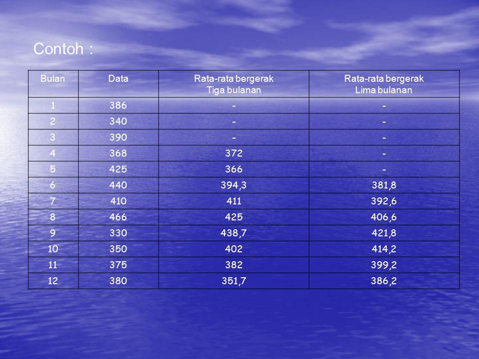 Contoh : Bulan Data Rata-rata bergerak Tiga bulanan Lima bulanan 1 386