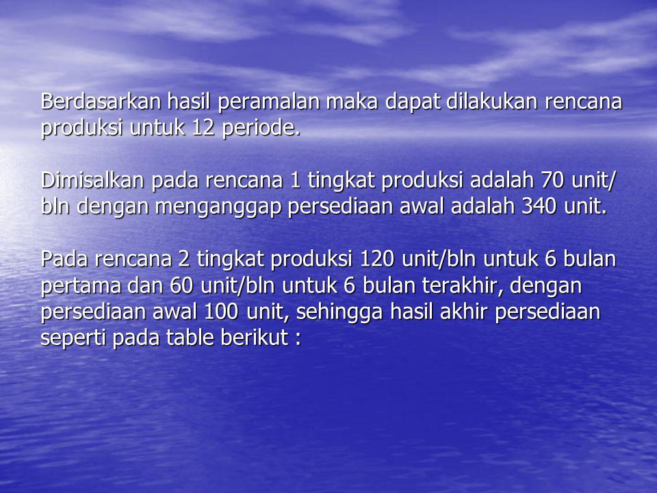 Berdasarkan hasil peramalan maka dapat dilakukan rencana produksi untuk 12 periode.