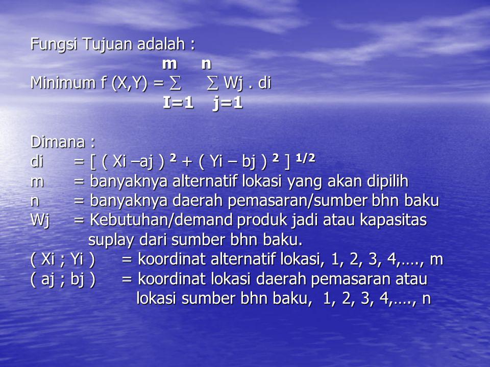 Fungsi Tujuan adalah :. m n Minimum f (X,Y) =   Wj