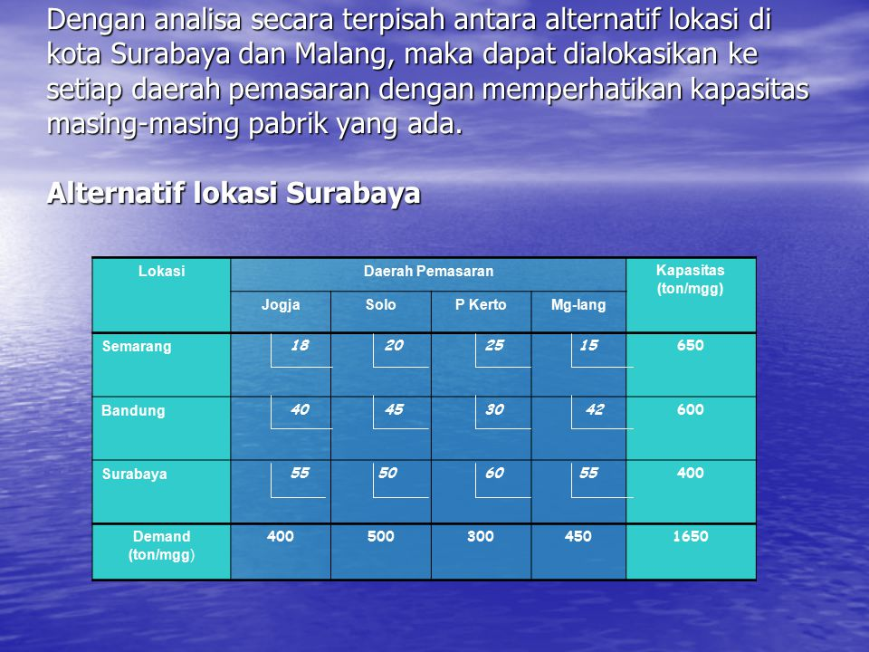 Dengan analisa secara terpisah antara alternatif lokasi di kota Surabaya dan Malang, maka dapat dialokasikan ke setiap daerah pemasaran dengan memperhatikan kapasitas masing-masing pabrik yang ada. Alternatif lokasi Surabaya
