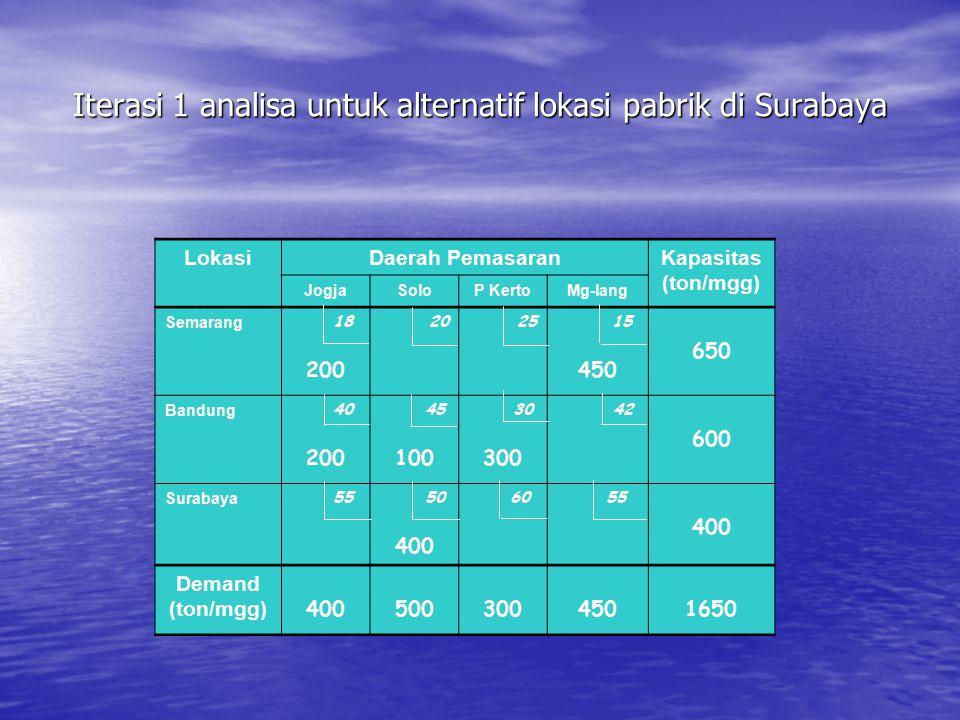 Iterasi 1 analisa untuk alternatif lokasi pabrik di Surabaya