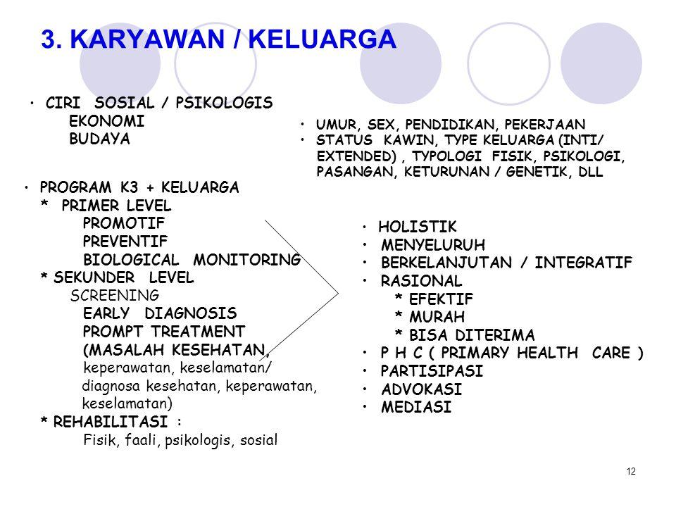 3. KARYAWAN / KELUARGA EKONOMI BUDAYA PROMOTIF PREVENTIF