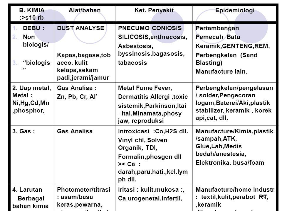 B. KIMIA :>s10 rb Alat/bahan. Ket. Penyakit. Epidemiologi. DEBU : Non biologis/ biologis DUST ANALYSE.