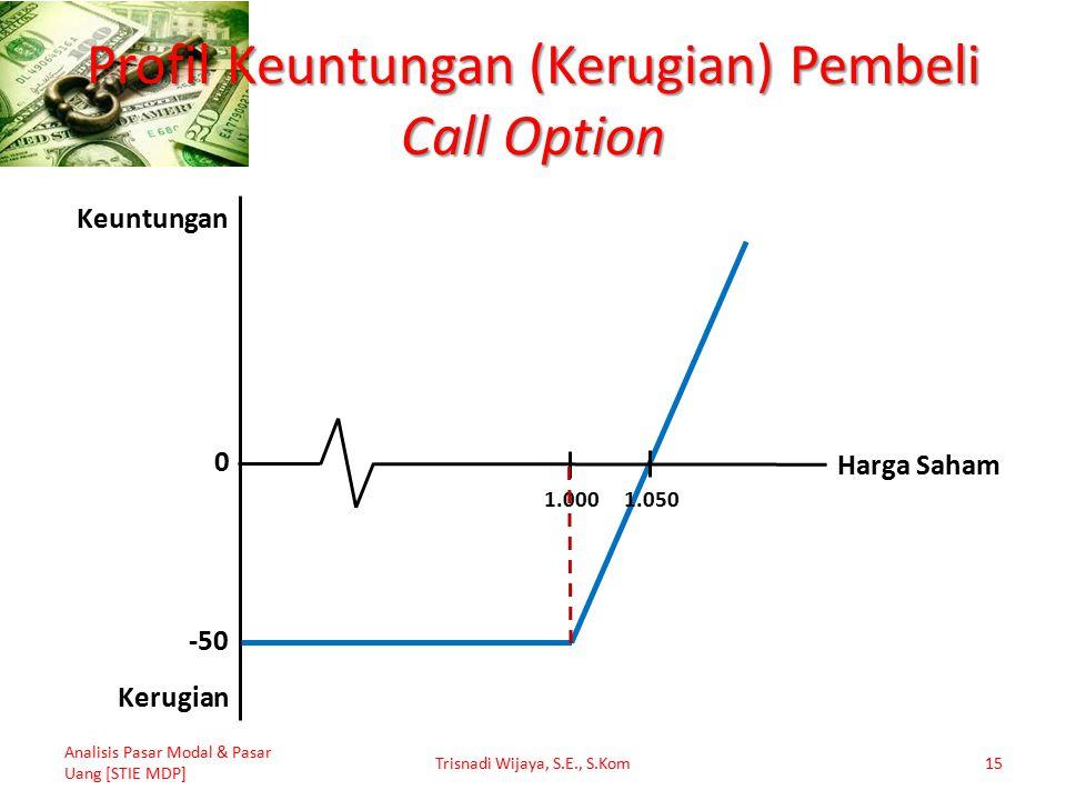 Profil Keuntungan (Kerugian) Pembeli Call Option