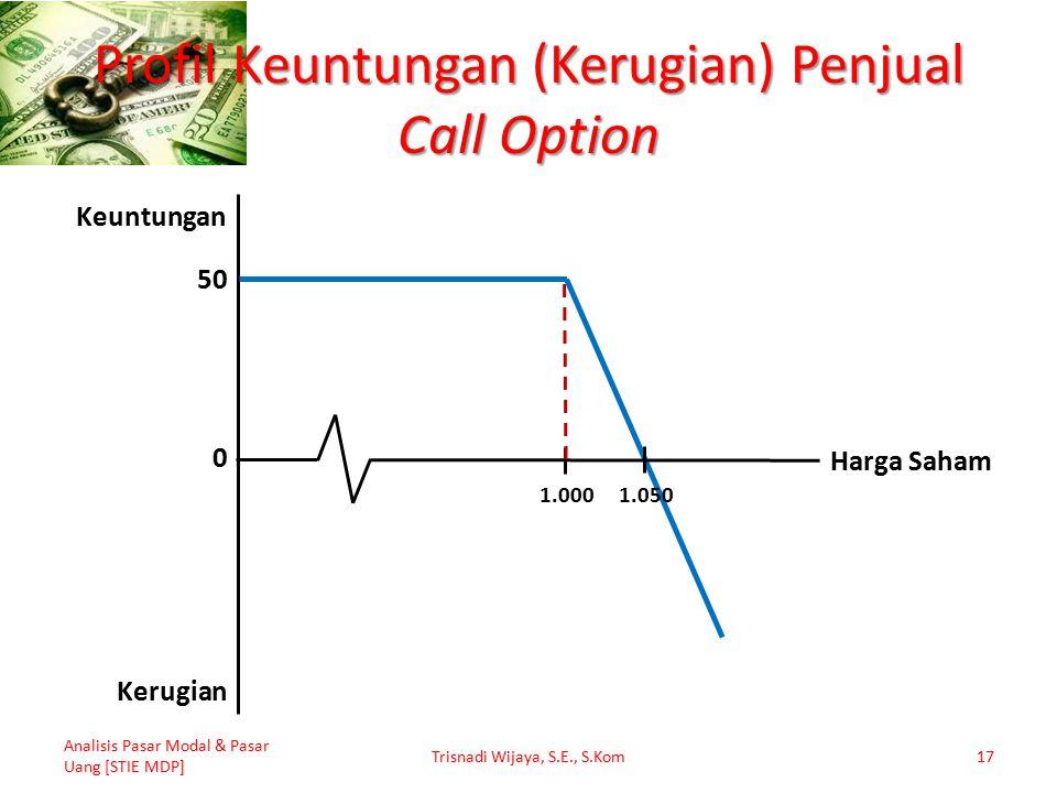 Profil Keuntungan (Kerugian) Penjual Call Option
