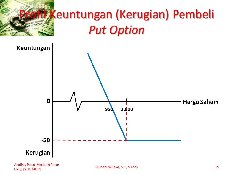 Profil Keuntungan (Kerugian) Pembeli Put Option