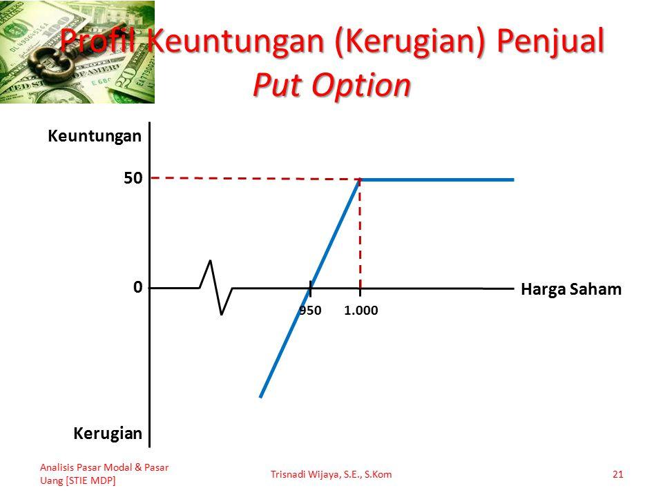 Profil Keuntungan (Kerugian) Penjual Put Option