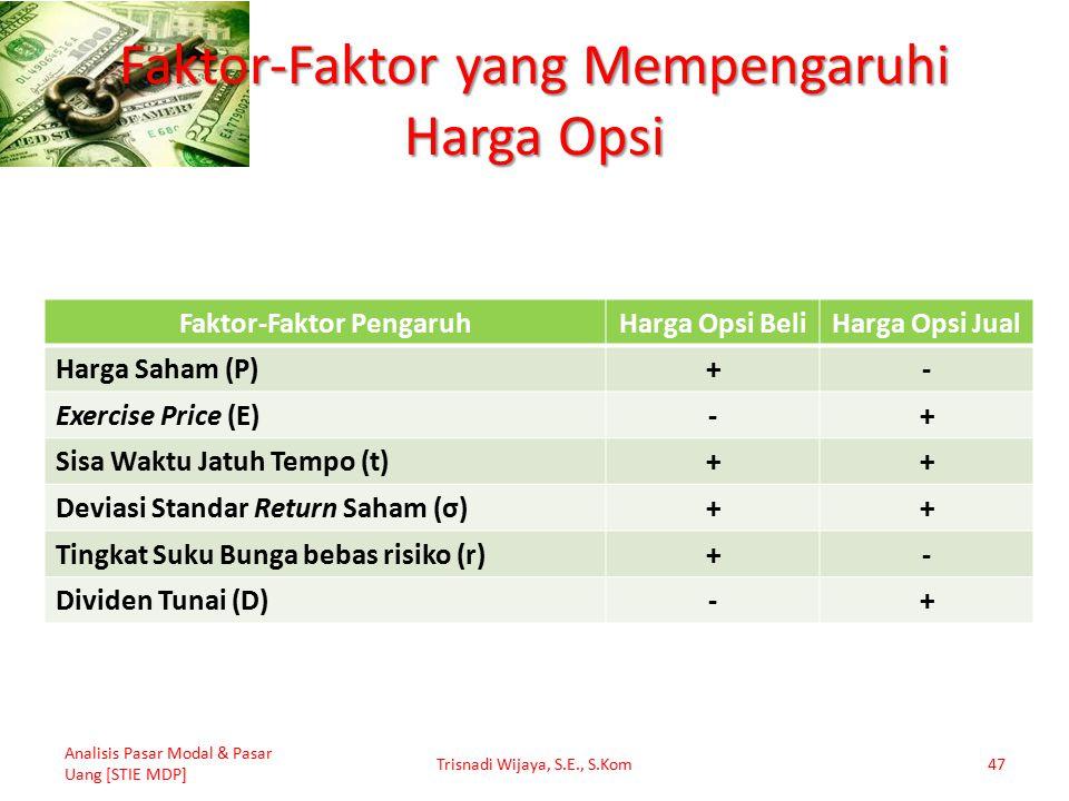 Faktor-Faktor yang Mempengaruhi Harga Opsi