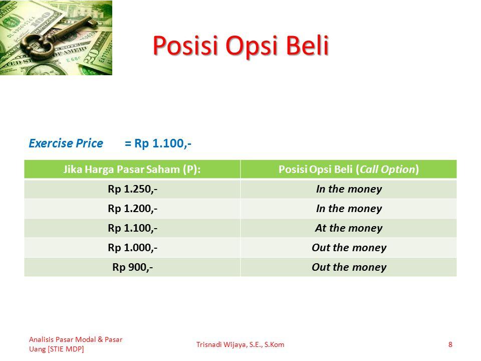 Jika Harga Pasar Saham (P): Posisi Opsi Beli (Call Option)