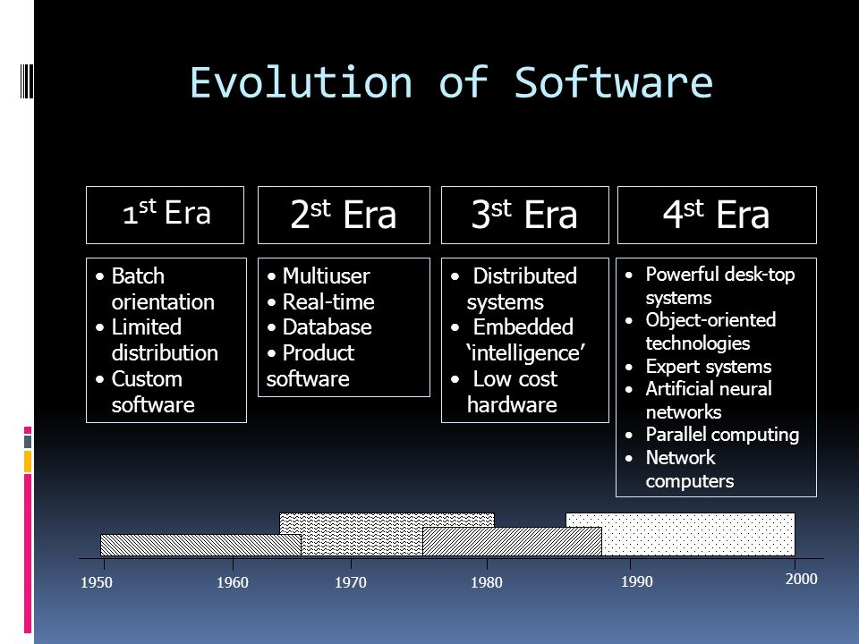 Evolution of Software 2st Era 3st Era 4st Era 1st Era