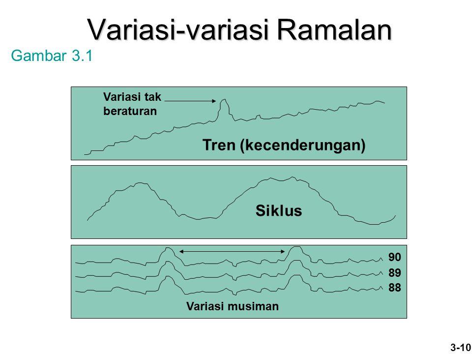 Variasi-variasi Ramalan